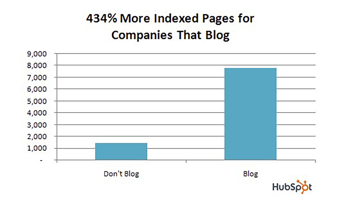 HubSpot indexed pages graph