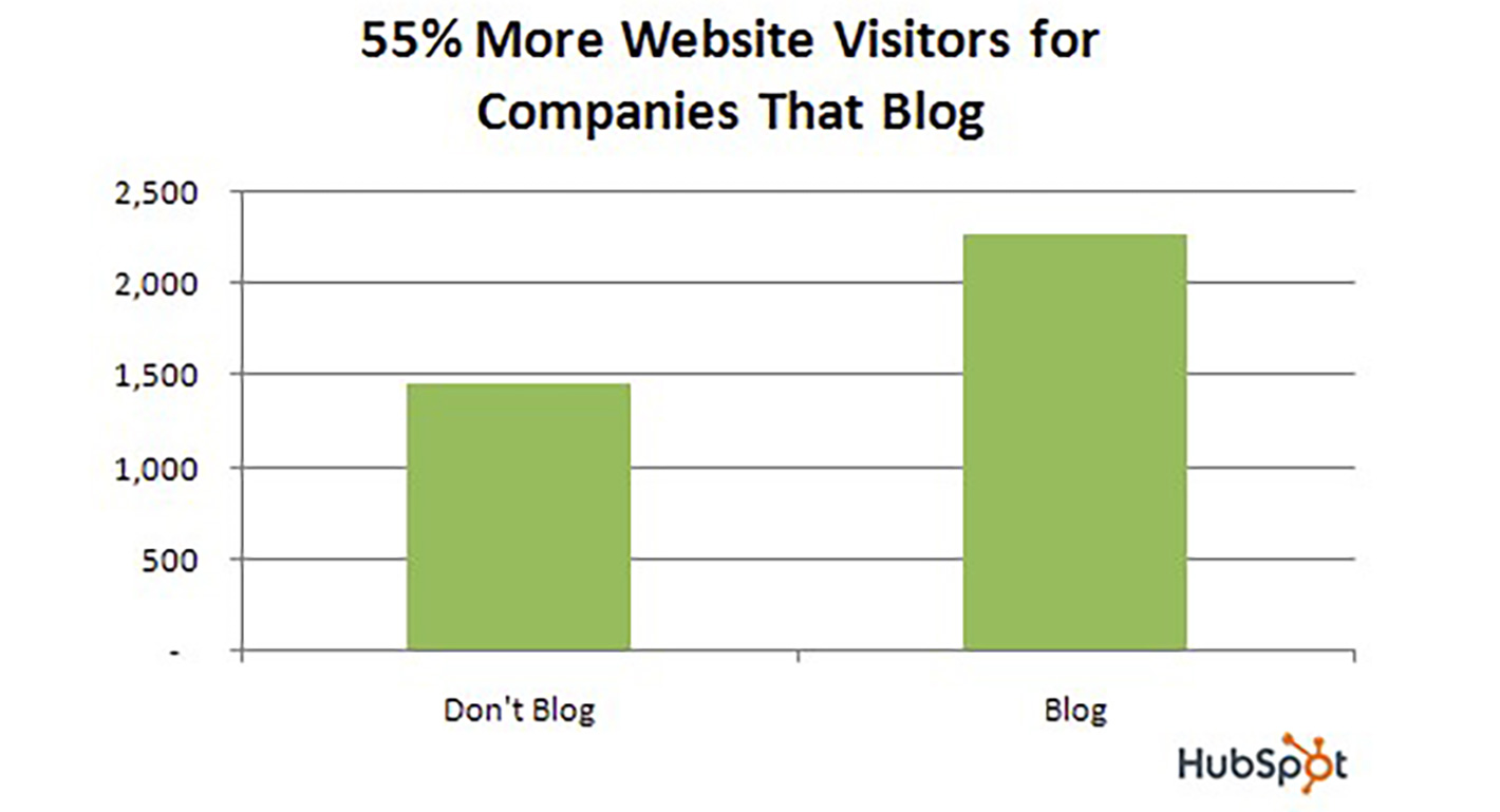 HubSpot companies the blog graph