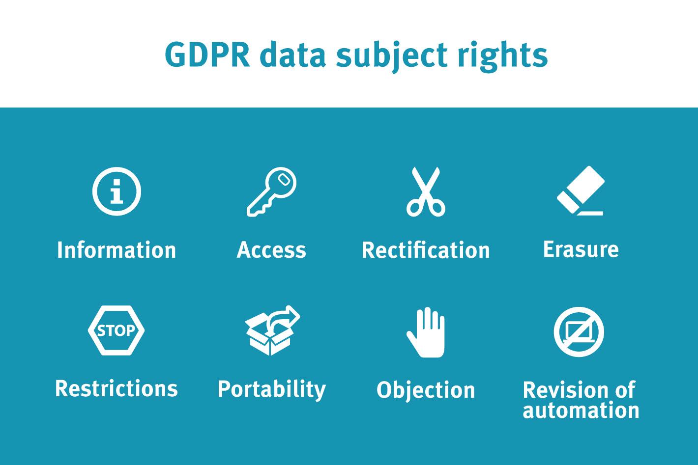 gdpr rights