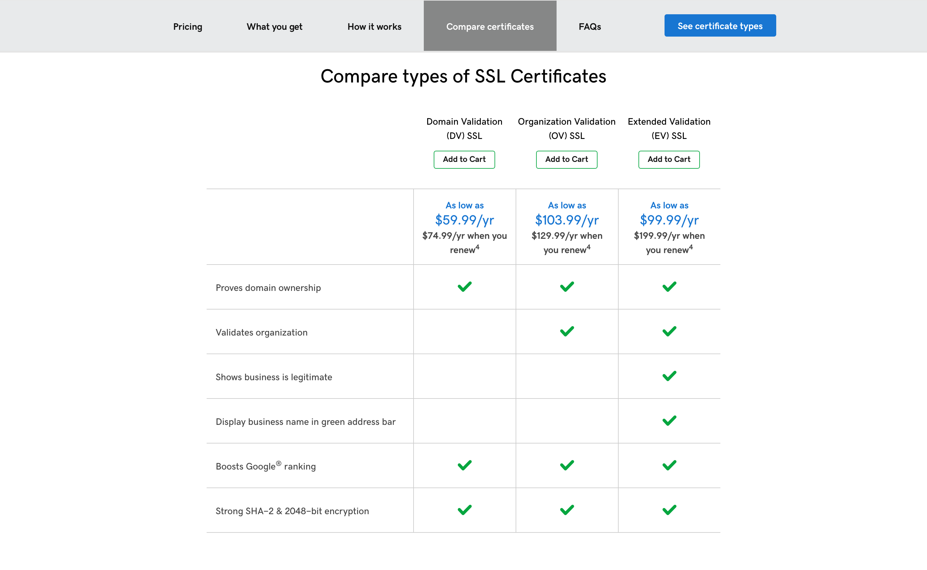 Compare GoDaddy SSL Certificates