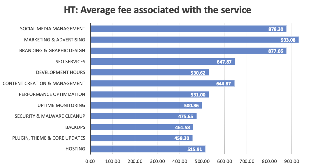 A bar graph showing the average fees associated with a variety of the highest tier services.