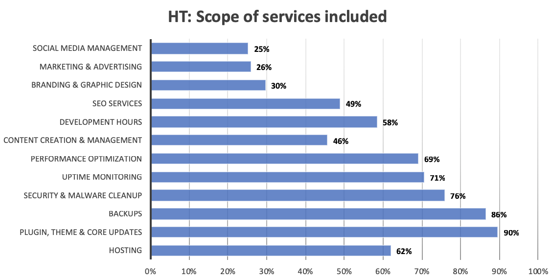 A bar graph showing the distribution of services included in the highest service tiers.