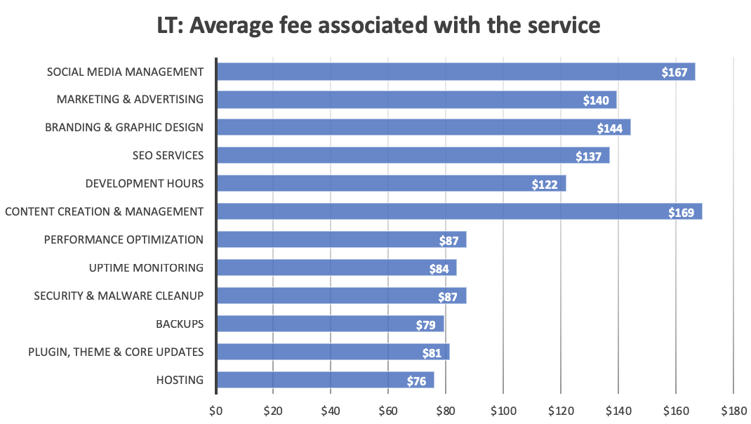 A bar graph showing the average fees associated with a variety of maintenance-related services.
