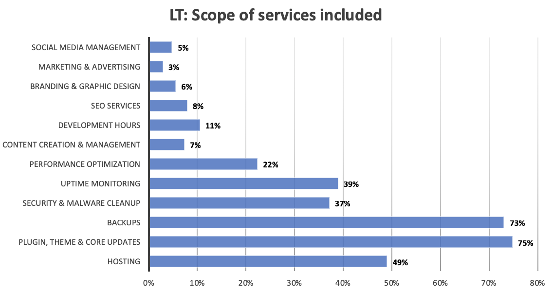 A chart showing the distribution of services offered in the lowest service tiers.