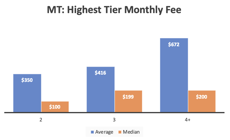 A bar graph showing the average and median fees associated with participants' highest service tiers.