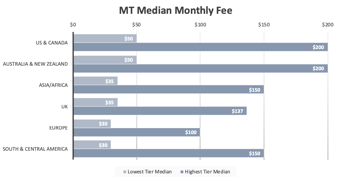 A bar graph showing the median lowest and highest tier cost for various locations.