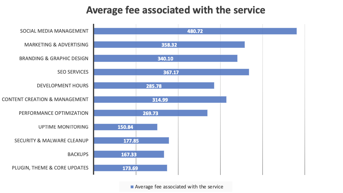 A bar graph showing the average fee associated with various maintenance services.