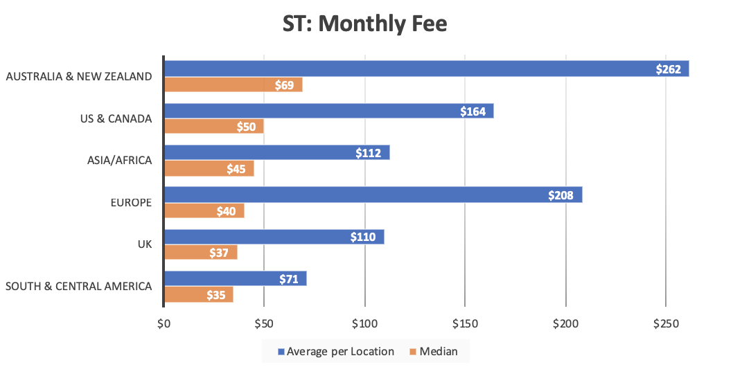 A bar graph showing the relationship between client location and monthly website maintenance fees for single tier services.