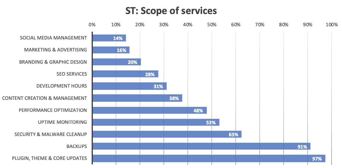 A graph showing the popularity of certain services among web professionals offering single tier website maintenance services.