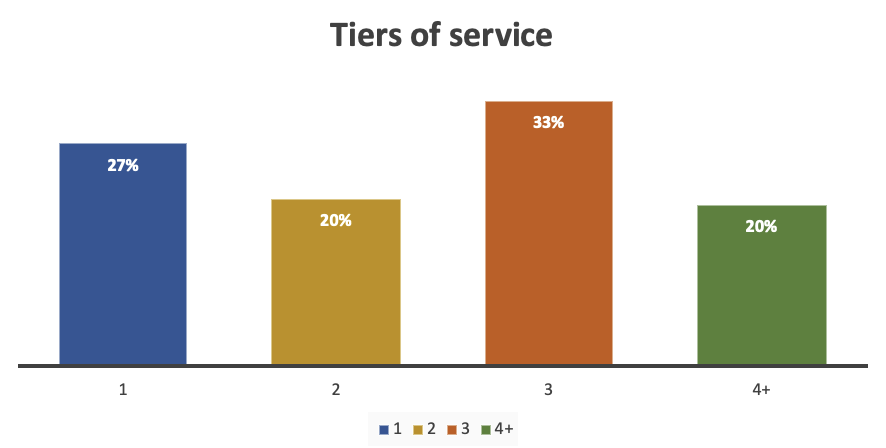 Bar graph showing the distribution of different numbers of tiers of service.