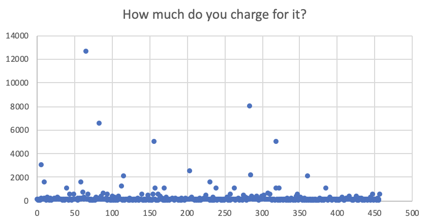 A dot graph showing survey participants' fees for single tier maintenance services.