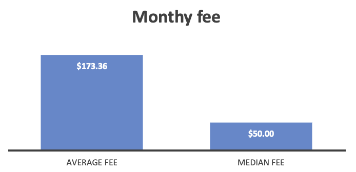 A graph showing the average and median fees for single tier maintenance services.