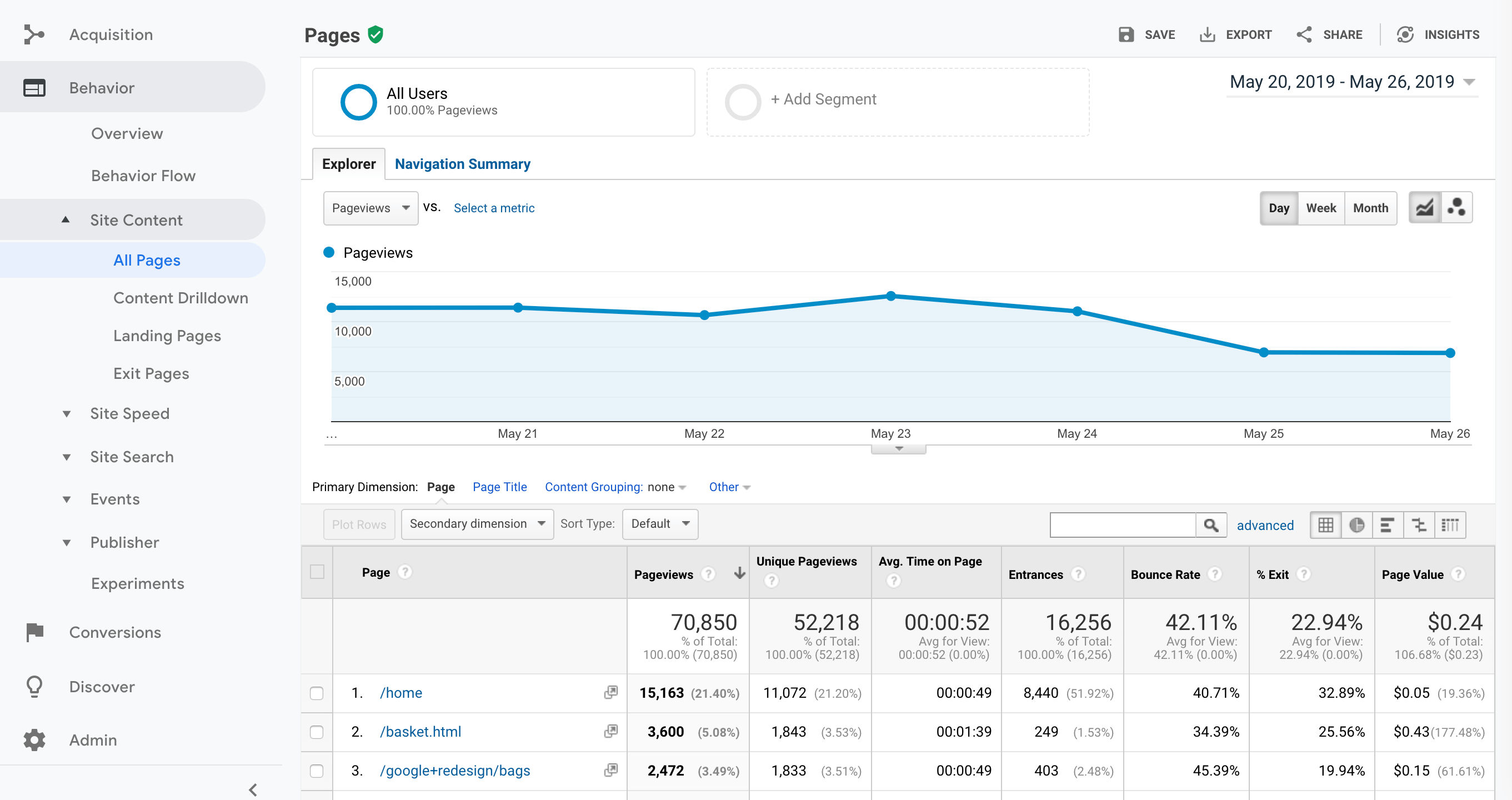 Page view statistics in Google Analytics.