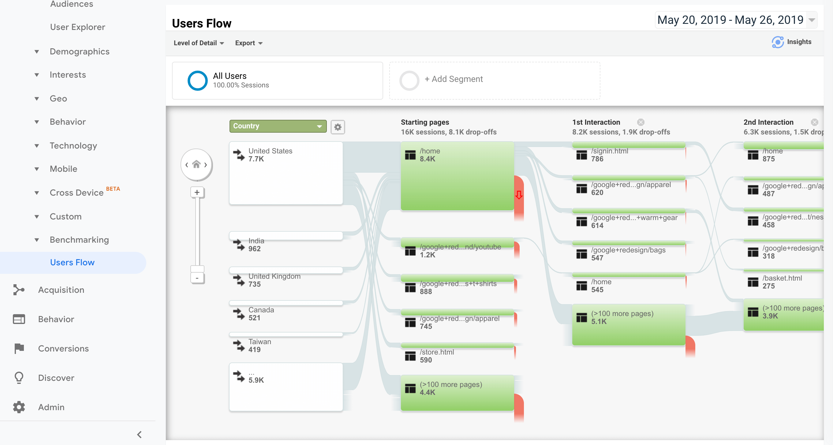 A user flow chart from Google Analytics.