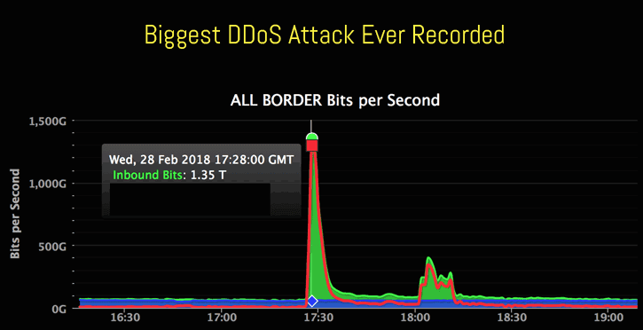 A graph depicting the traffic levels from the largest DDoS attack.