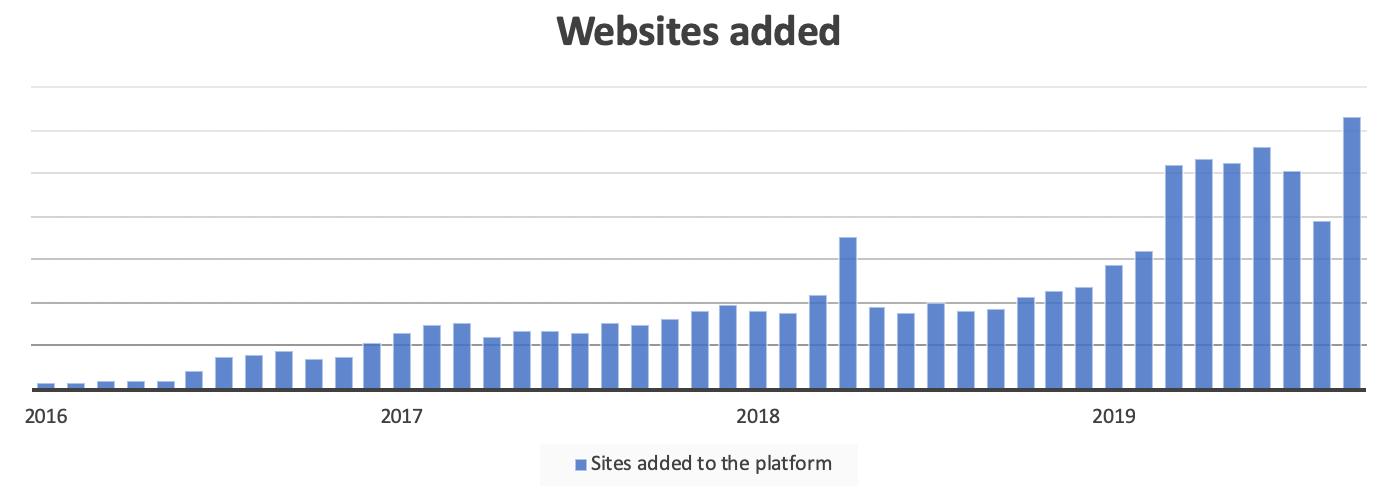New websites to the platform