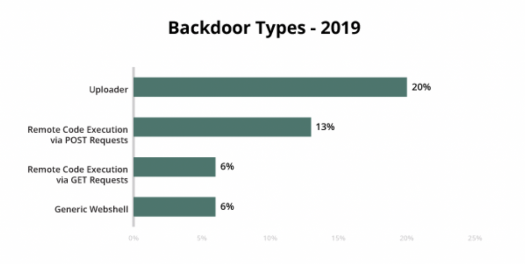 Backdoor types 2019