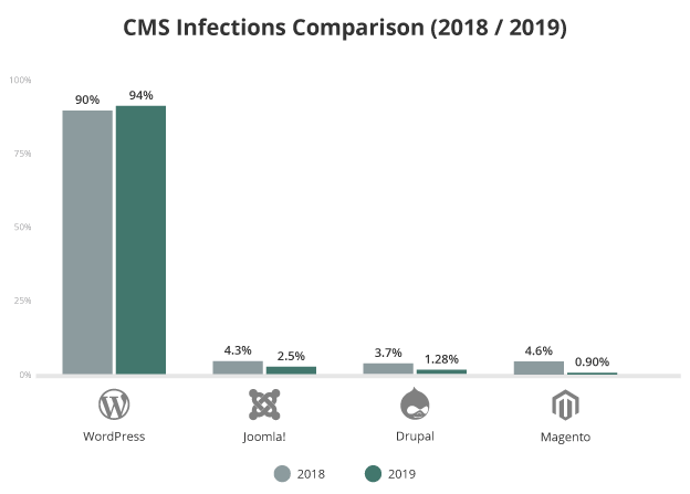 CMS_infection_comparison