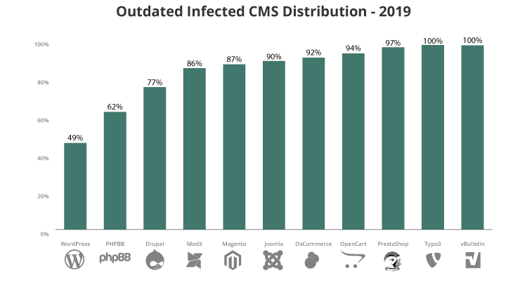 Outdated CMS distributions