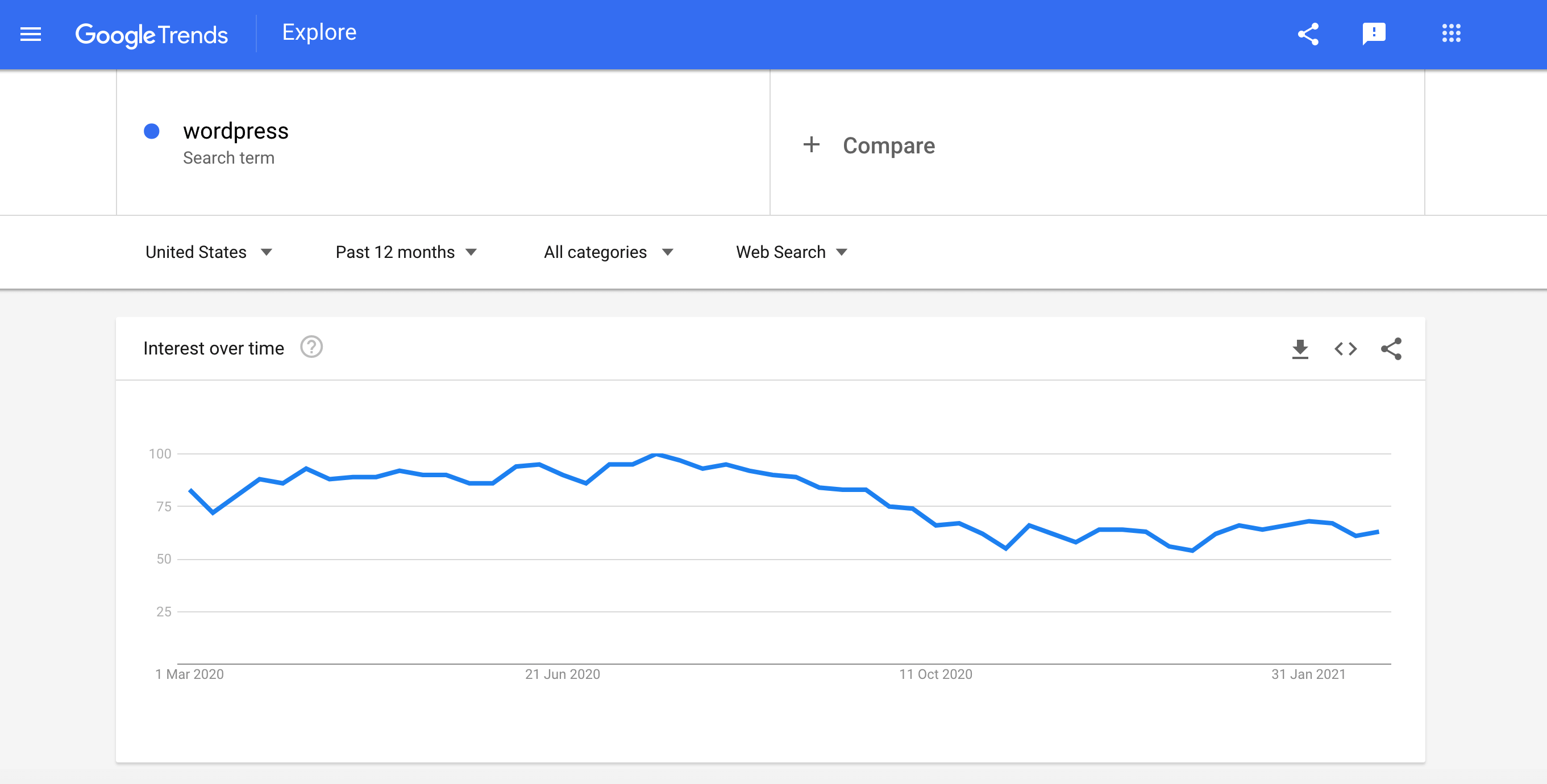 Researching the target audience for your WordPress agency with Google Trends.